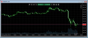 Ctraderチャート画面