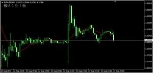 RemainingTime_ja.mq4チャートセット画像