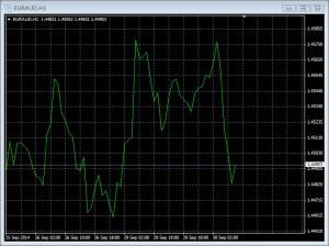 MT4ラインチャート