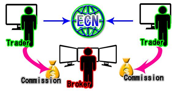 ECN説明