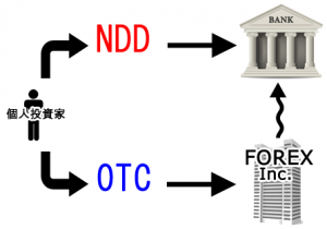NDD_OTC