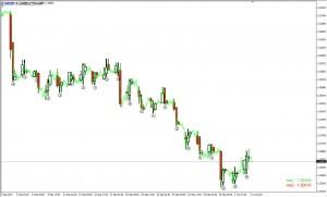 01-SB_3-Candle-Chart