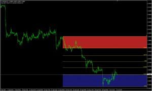 AutoFib_TradeZones