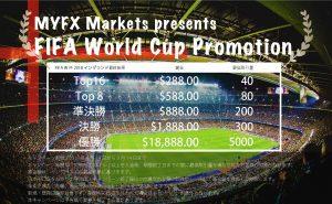 MYFX Markets FIFA Promotion